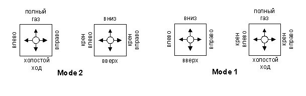 сравнение mode 1 и mode 2