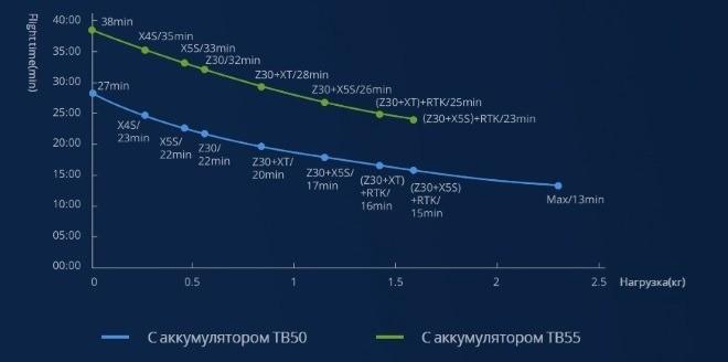Время полета M200