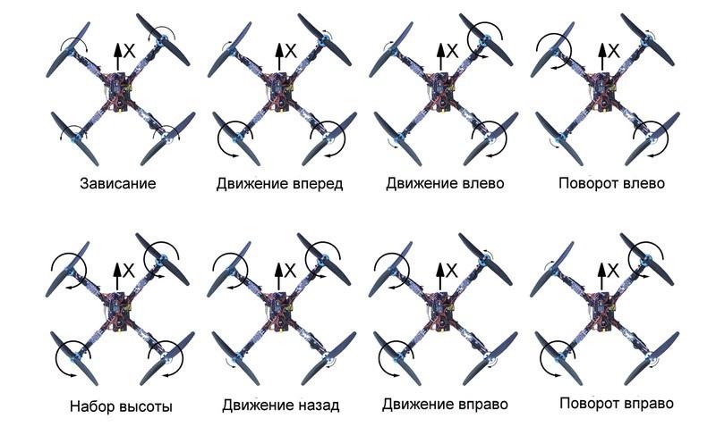 Как перемещается квадрокоптер