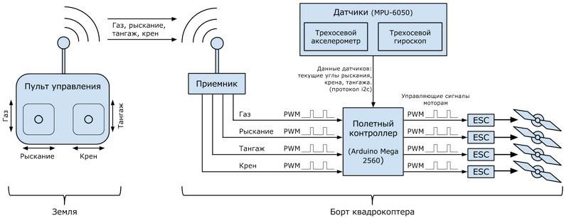 Модули квадрокоптеров